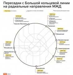 Новые станции и подземные вокзалы: как БКЛ свяжут с линиями Московской железной дороги